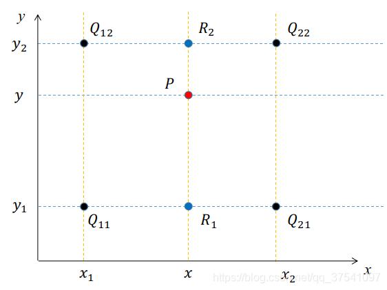 双线性插值