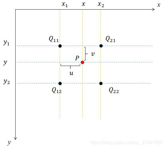 图像中的双线性插值