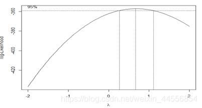 图2 Box-Cox变换 lambda选取