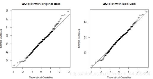 图3 Box-Cox变换前后QQ图