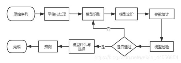 图8 建模流程图