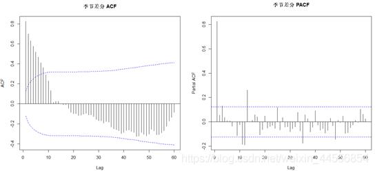 图10 季节差分ACF/PACF图