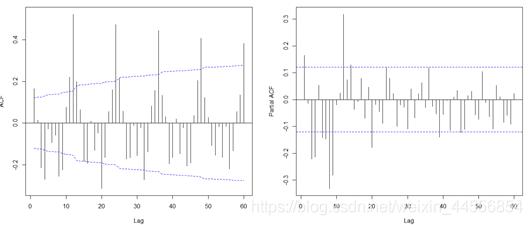 图12 一阶差分ACF/PACF图