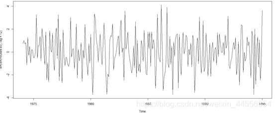 图13 一阶差分×季节差分序列图