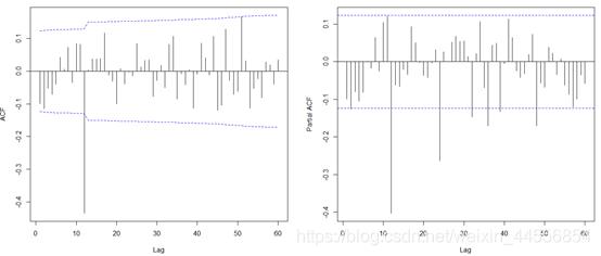 图14 一阶差分×季节差分ACF/PACF图