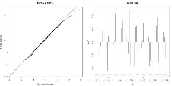 图17 模型5残差QQ图和ACF图