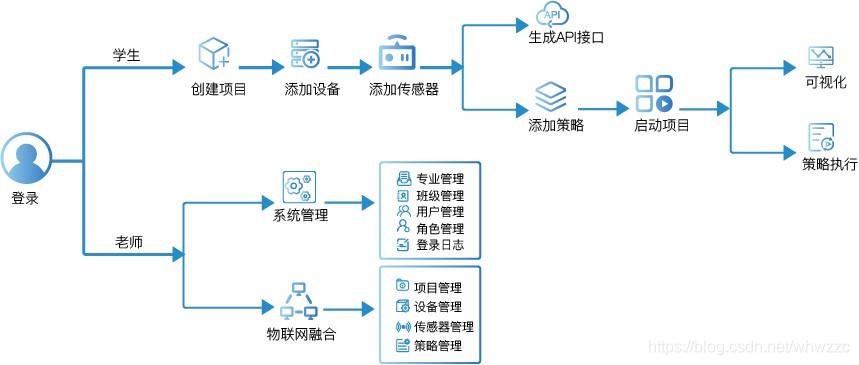 物联网融合云平台架构图