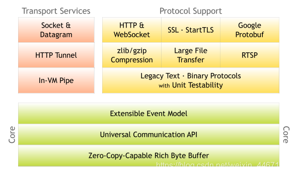 netty整体架构