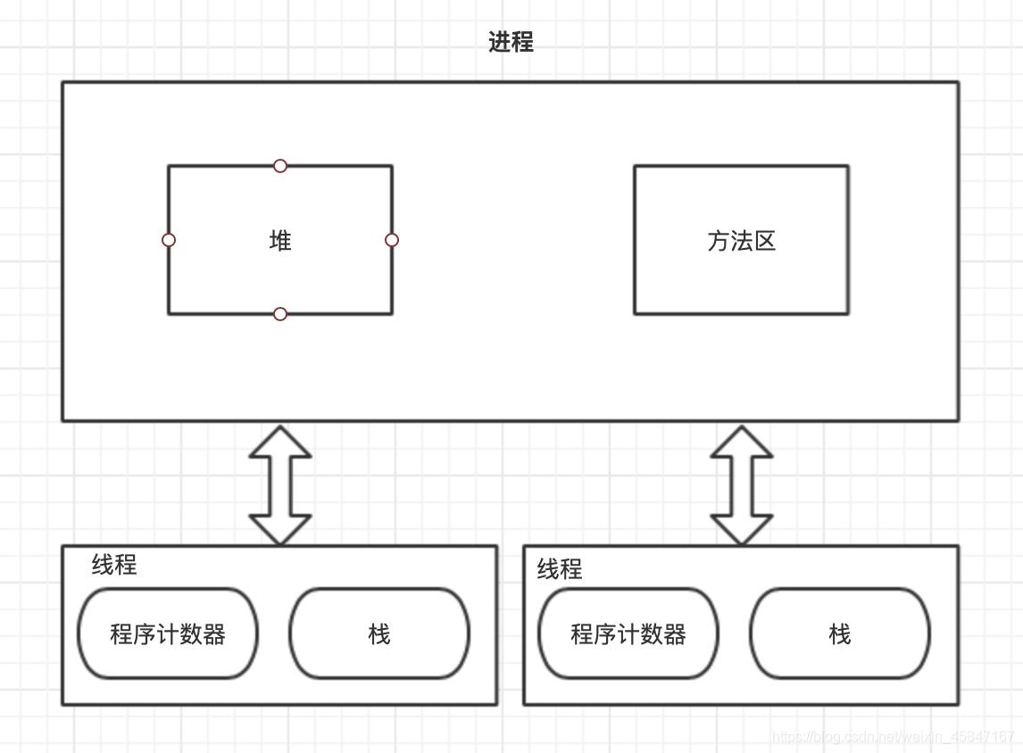 进程和线程的关系图