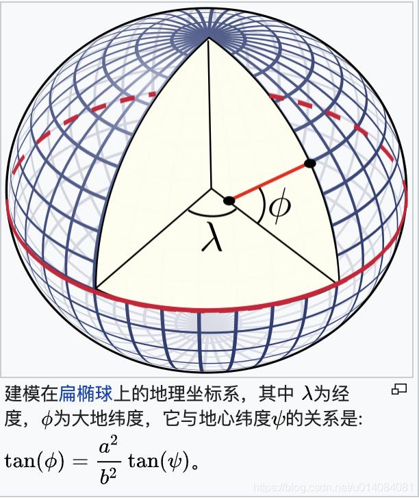 地理坐标系