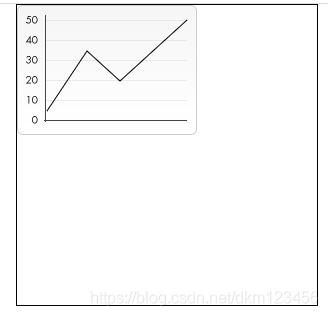 canvas实现一个线性图canvas实现一个线性图
