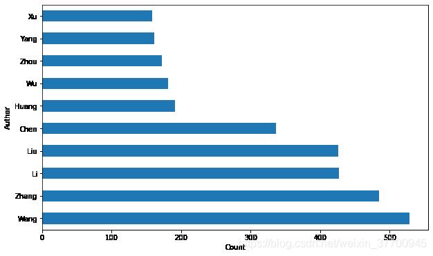 2019年计算机语言类论文作者姓氏出现频率最高的Top10