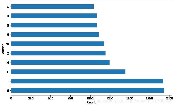 2019年计算机语言类论文作者姓氏首字母出现频率最高的Top10