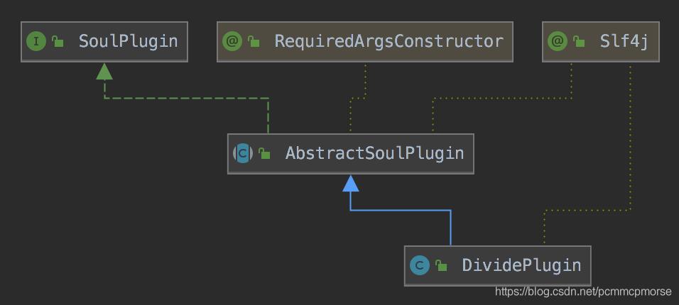 DividePlugin的继承关系