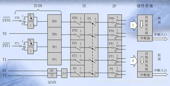 51单片机中断系统内部结构图