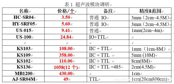 我们通自制的单片机模块,读取12个普通IO触发的超声波模块可以将成本控制在200以下,(42(HC-SR04超声波)+150(板子))是目前市面上最为经济的方案。