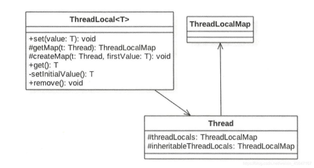 ThreadLocal相关的类图