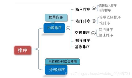 排序算法分类