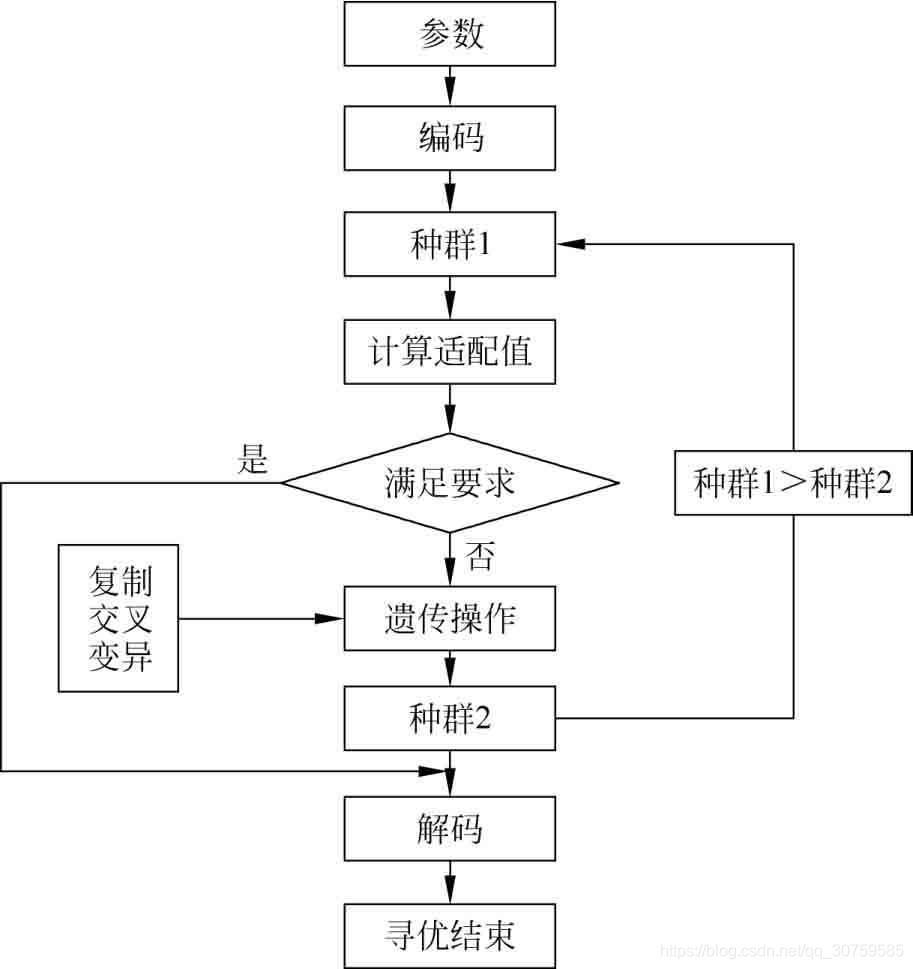 遗传算法流程图