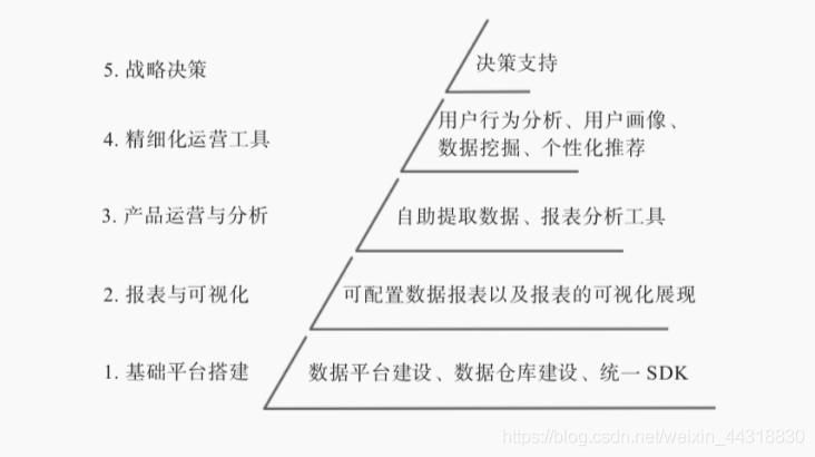 图1-2 数据应用体系的层级划分