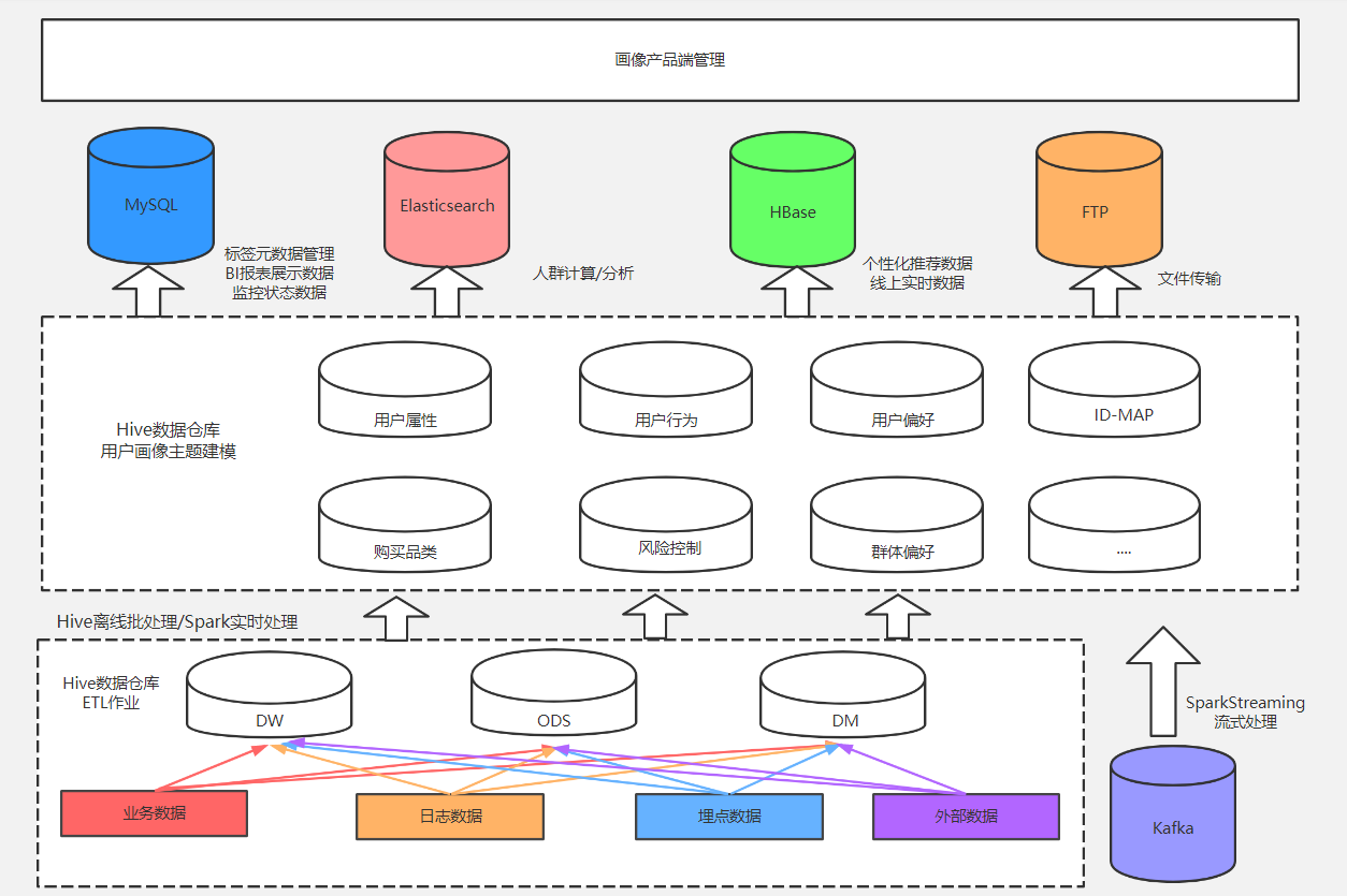 图2-1 用户画像数仓架构