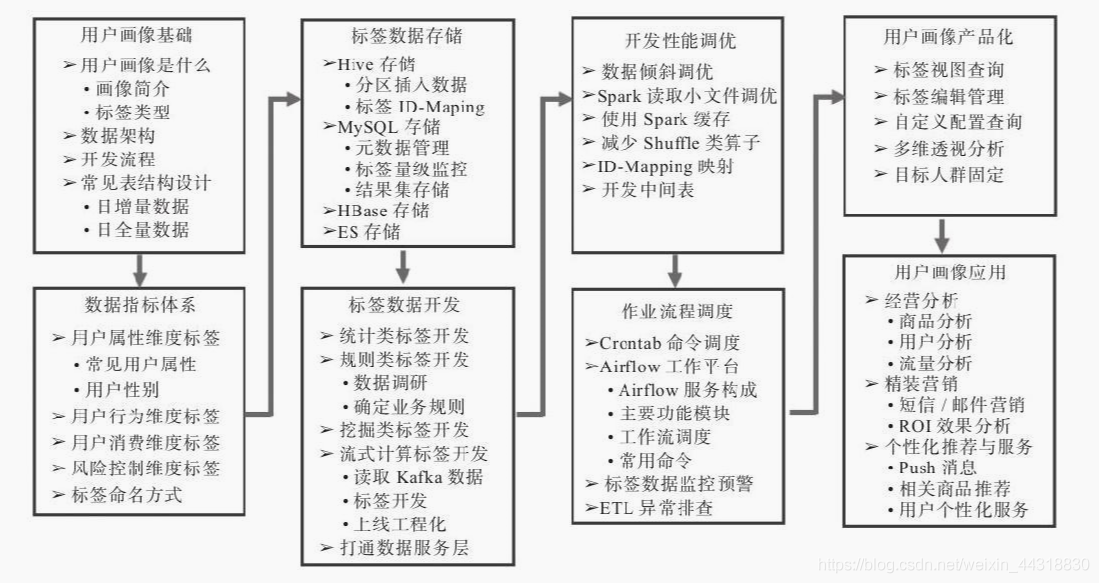 图3-1 用户画像主要覆盖模块