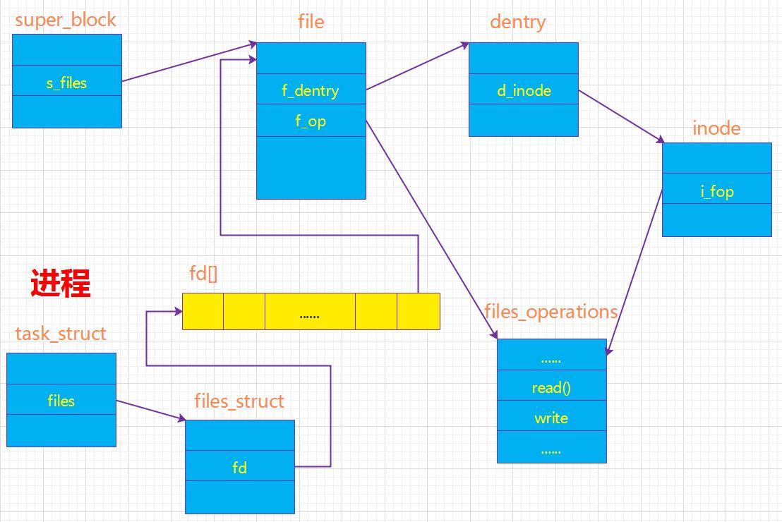 进程与超级块、文件、索引结点、目录项的关系