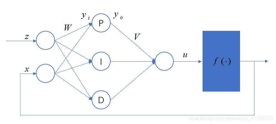 网络结构定义
