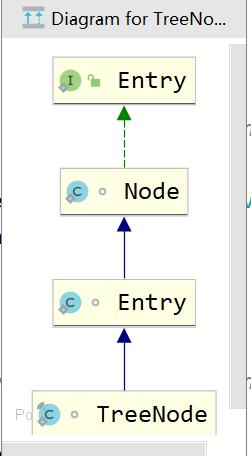 HashMap中Node的继承关系