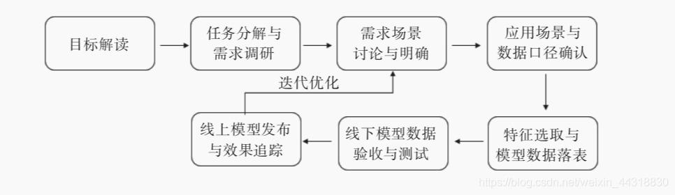 图4-1 用户画像建设项目流程