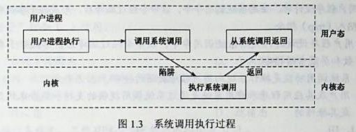 系统调用执行过程