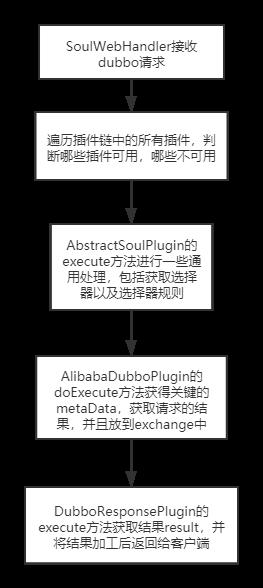 dubbo请求处理流程