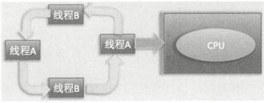 单个 CPU 上运行两个线程