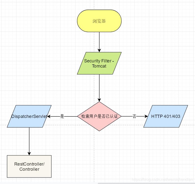 示例:pandas 是基于NumPy 的一种工具,该工具是为了解决数据分析任务而创建的。