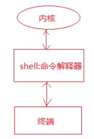 终端,shell解释器,内核三者关系示意图