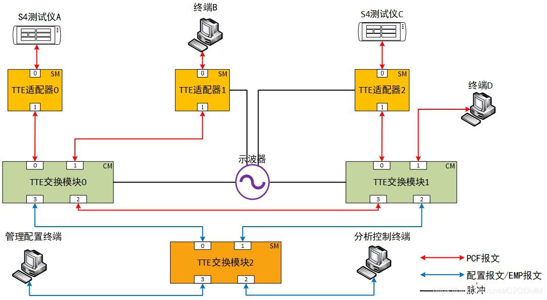 图1 芯准TTE测试环境网络拓扑图