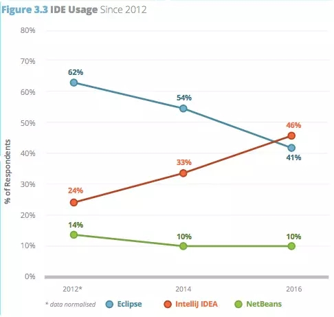 2016年IDEA占比46%,Eclipse为41%