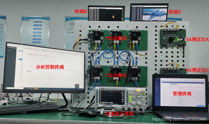 图 2 芯准TTE测试环境实物连接