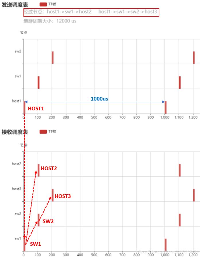 图 5 芯准TTE系统TT流(100)离线规划结果