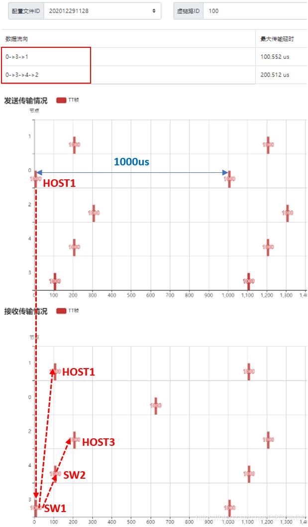 图 6 芯准TTE系统TT流(100)实际回溯结果