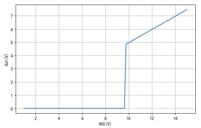 ▲ 工作电压从1V 逐步增加到15V