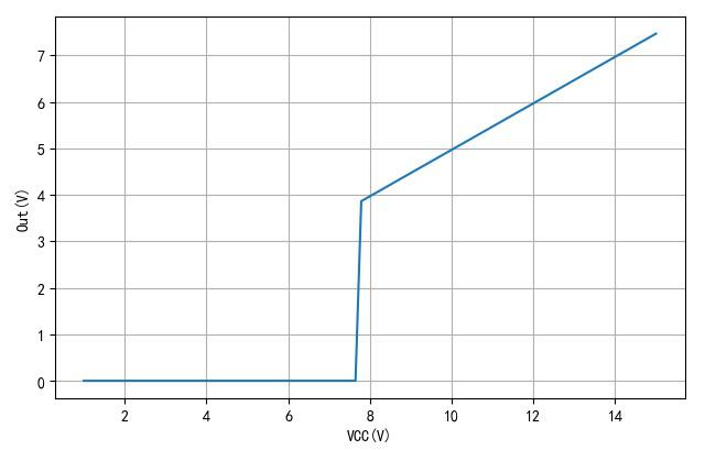 ▲ 电压从15V逐步降低到1V