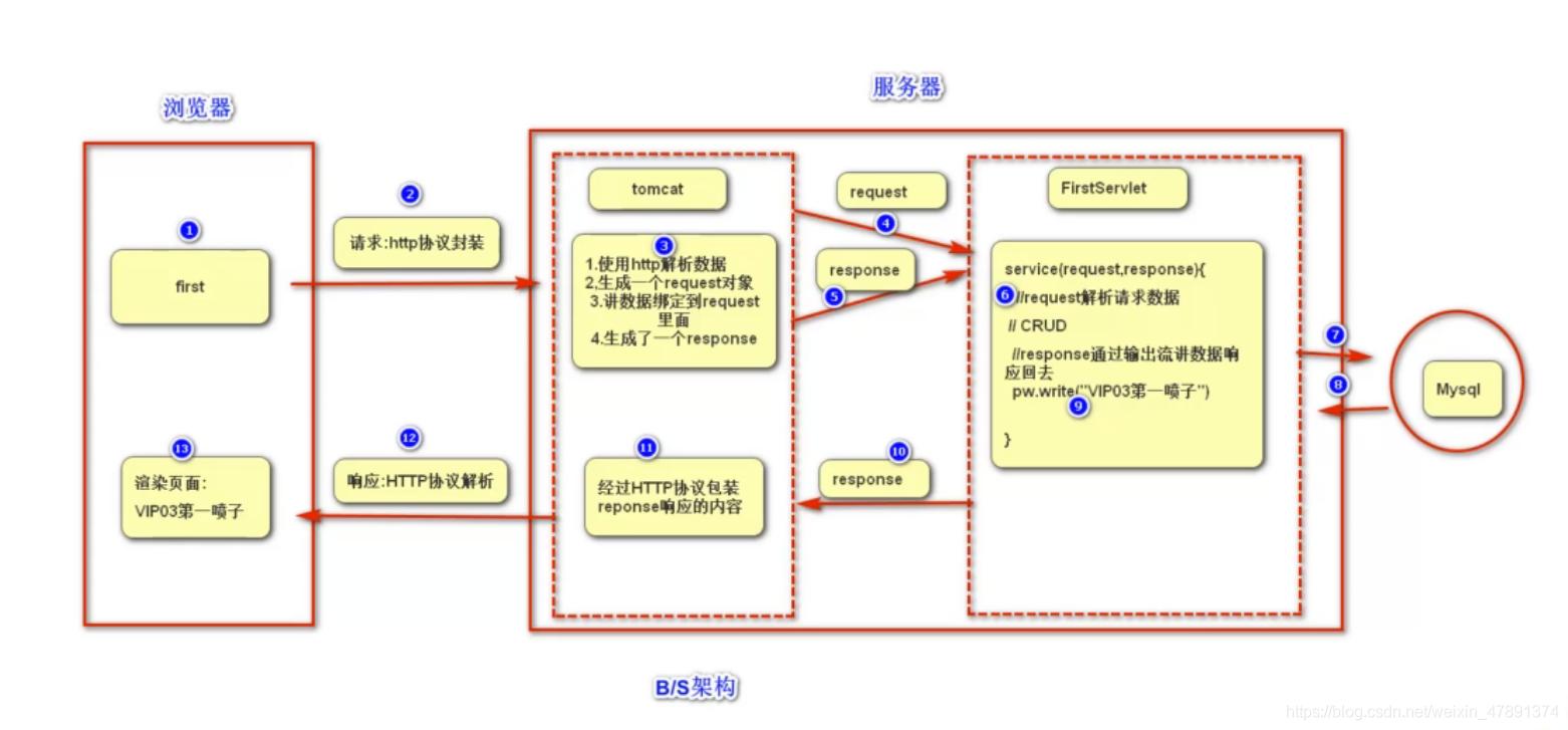 单个servlet执行流程