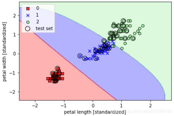 rbf-kernel SVM 分类决策边界