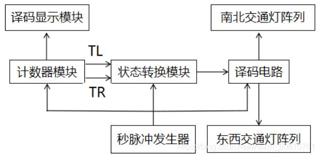 交通灯控制系统原理框图