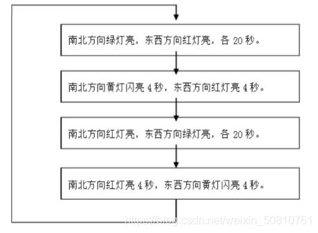 交通灯时序工作流程图