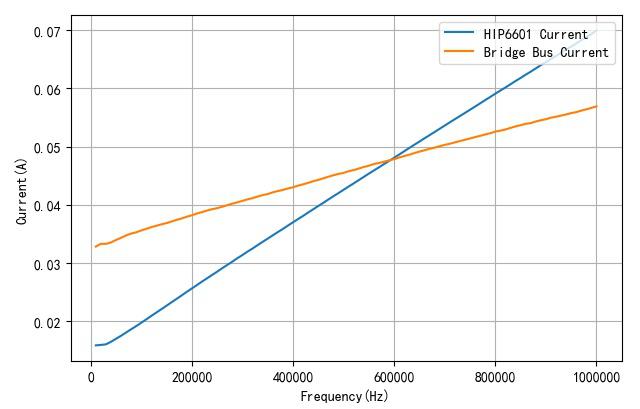 ▲ 不同频率下HIP6601工作电流与半桥母线电流