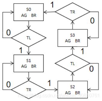 状态转换模块的ASM图