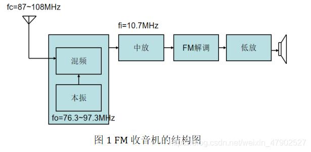 图1 FM收音机的结构图