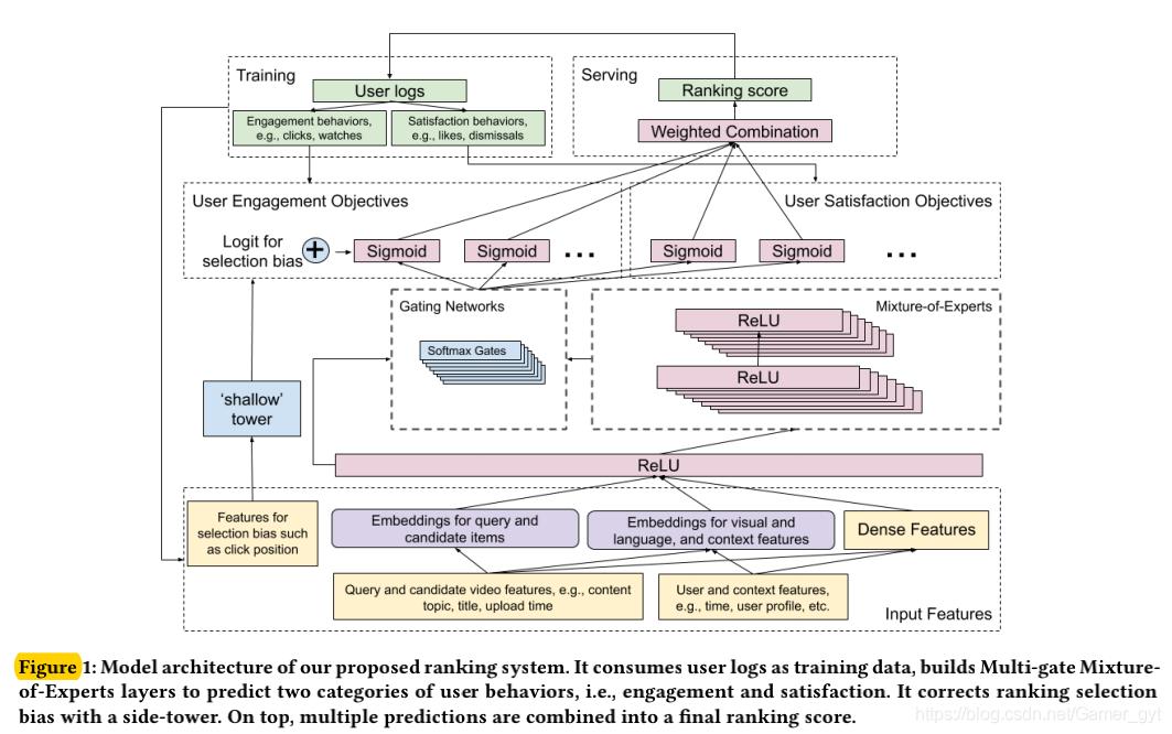模型基本框架